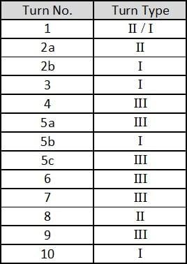 robert-part1-table1