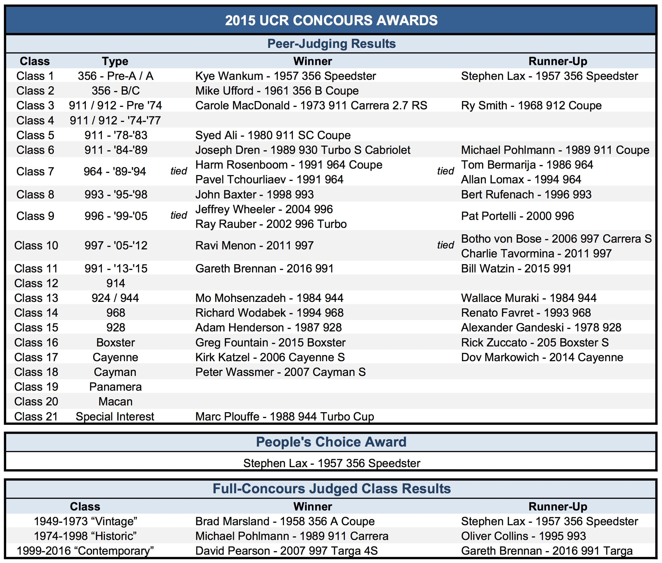 P31 - Concours Results